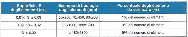tabella 58